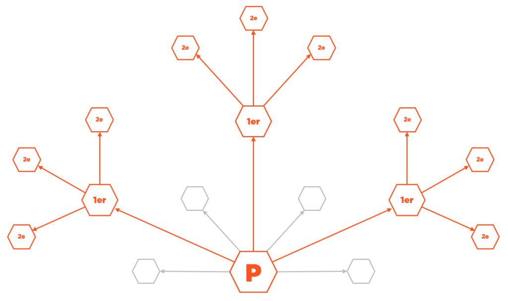 Comment fonctionne l'algorithme LinkedIn et comment en tirer partie