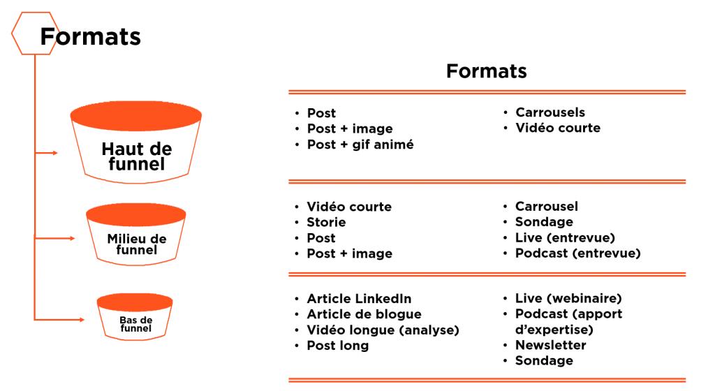 Comment bâtir une stratégie éditoriale LinkedIn (Guide complet)
